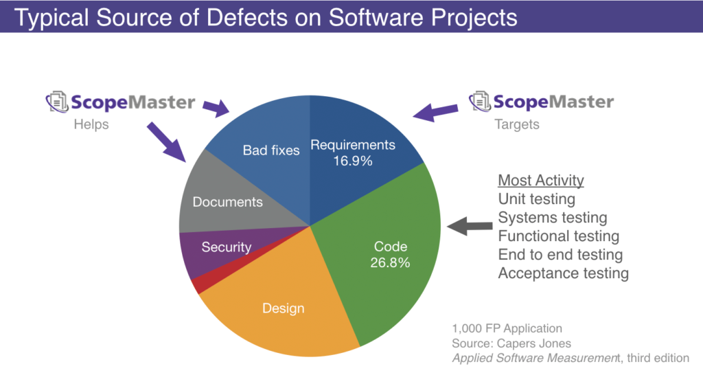 Source of Software Defects