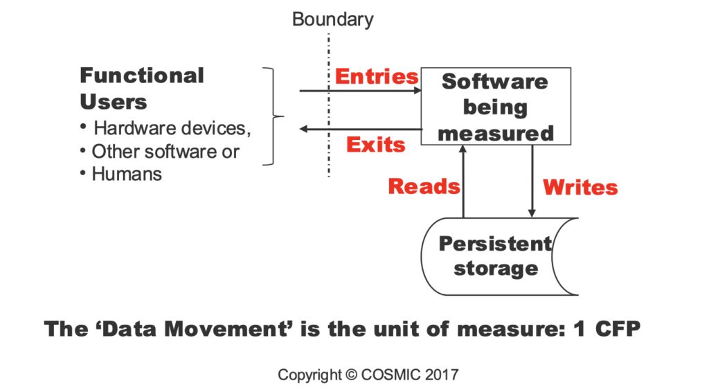 Cosmic Function Points and the Software Context Model