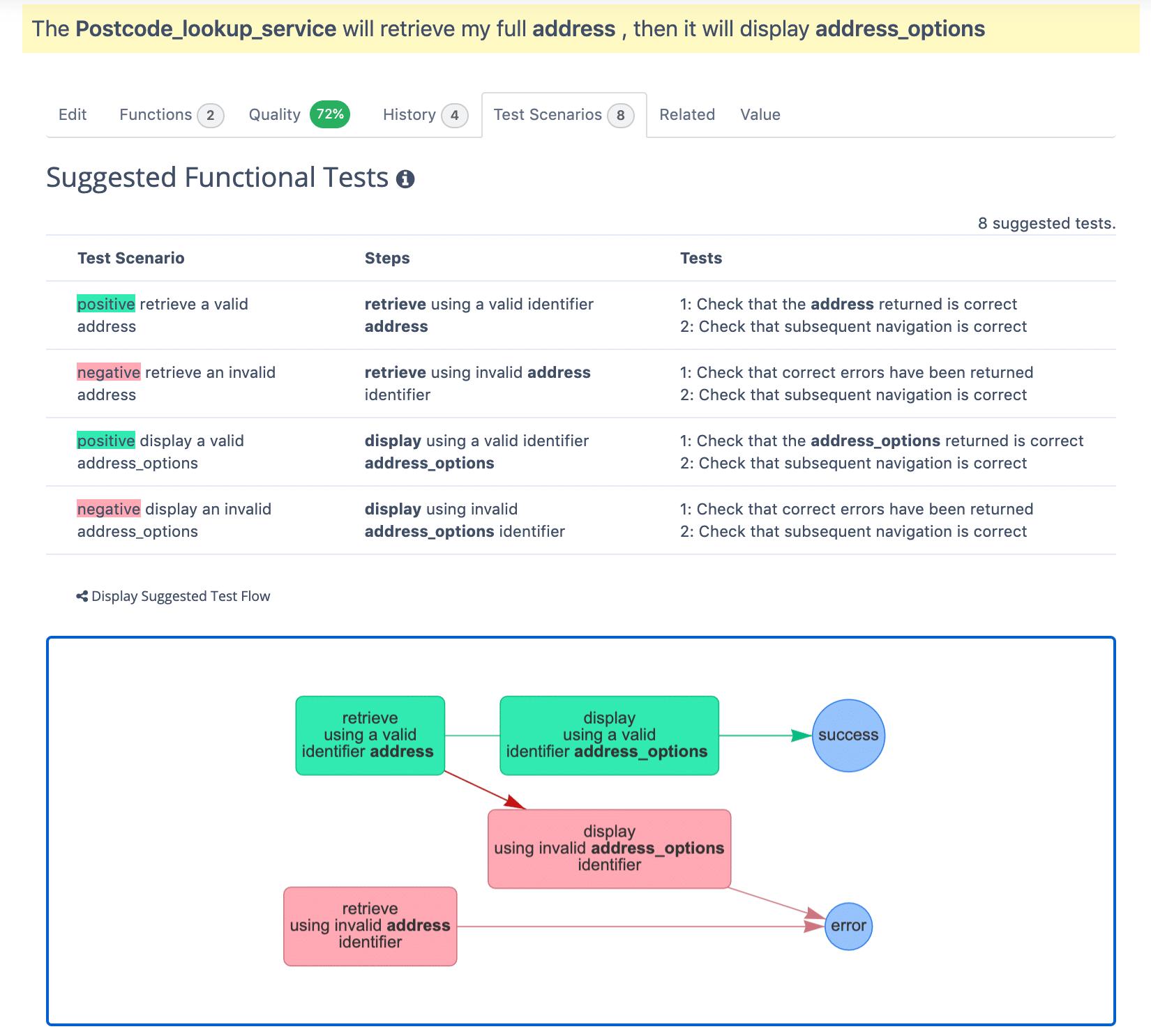 Automated test scenario generation
