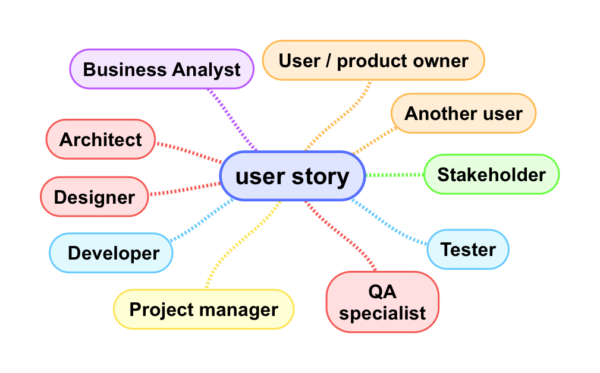 Readers of a user story