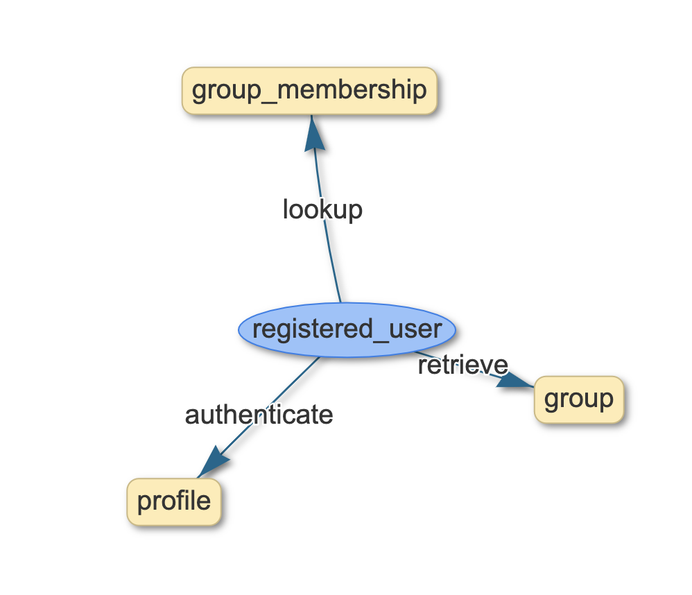 Use case model diagram generated by ScopeMaster for the Login user story