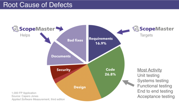 Source of Defects
