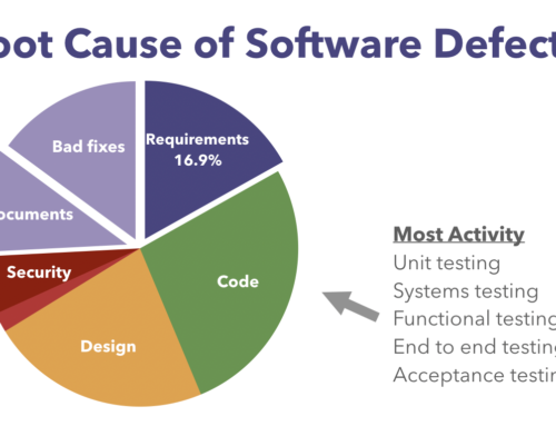 What are the root causes of software bugs