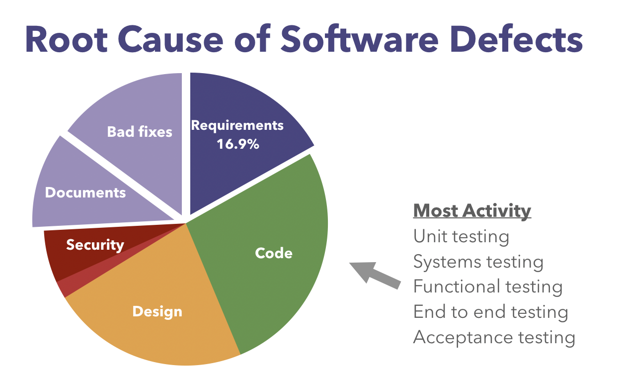 Root causes of software defects -pie chart