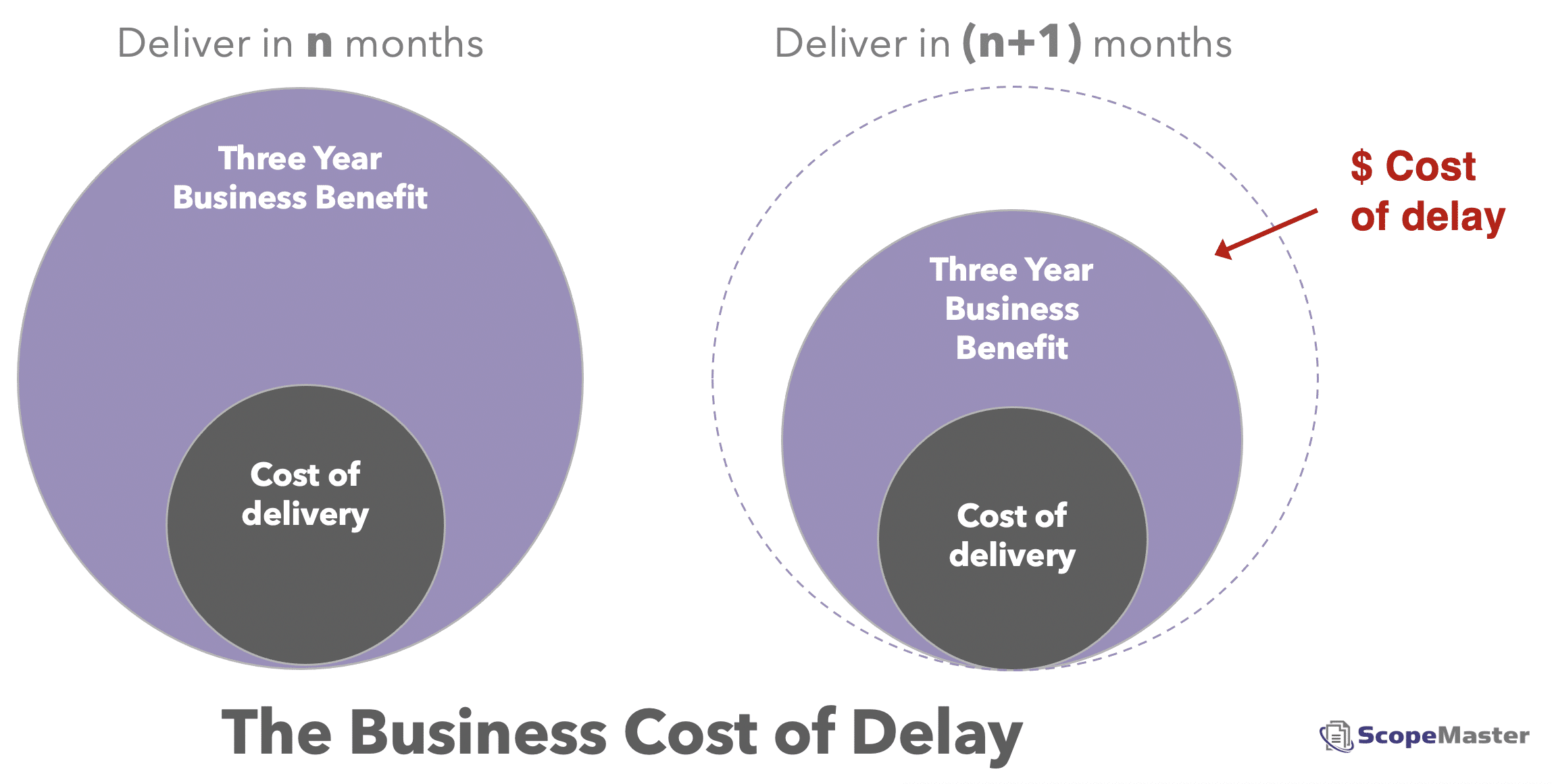 Business Cost of delay to software delivery 3