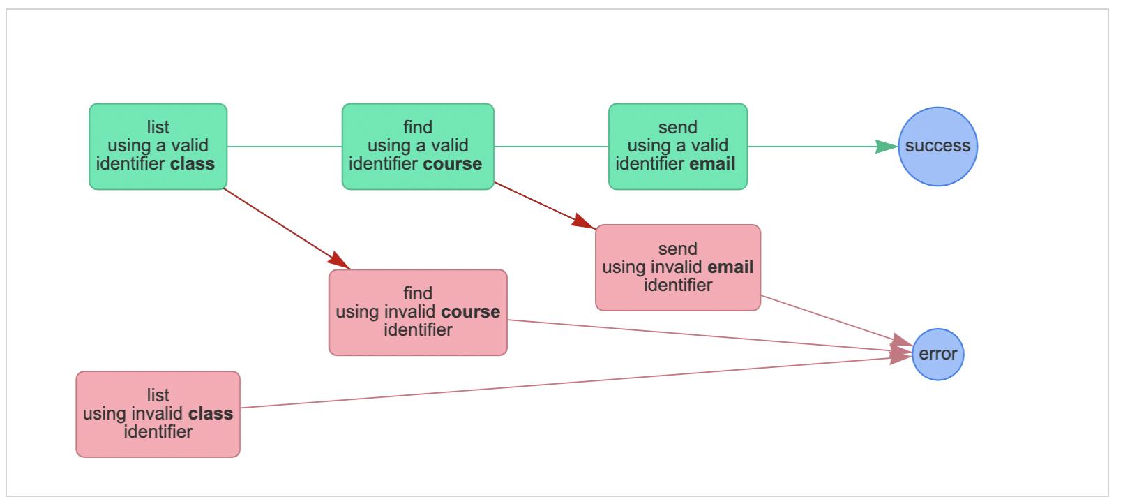 test scenarios flow